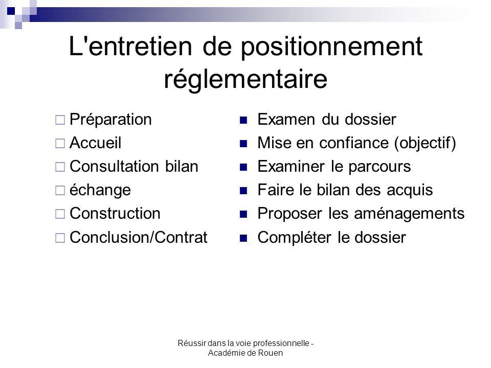 Réussir dans la voie professionnelle - Académie de Rouen L'entretien de positionnement réglementaire Préparation Accueil Consultation bilan échange Co