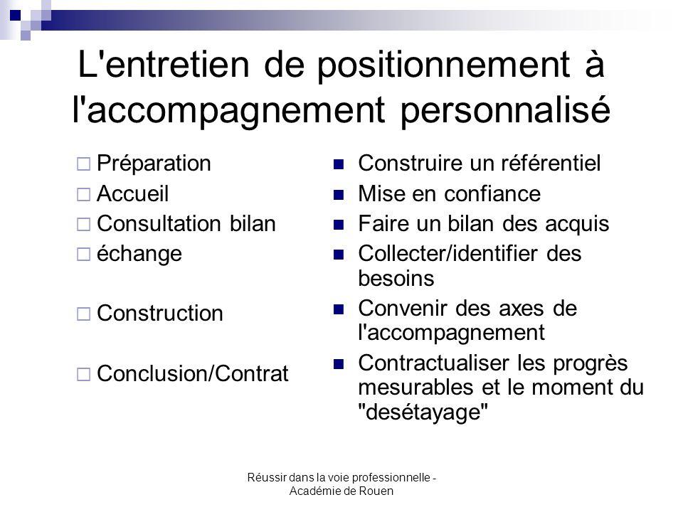 Réussir dans la voie professionnelle - Académie de Rouen L'entretien de positionnement à l'accompagnement personnalisé Préparation Accueil Consultatio