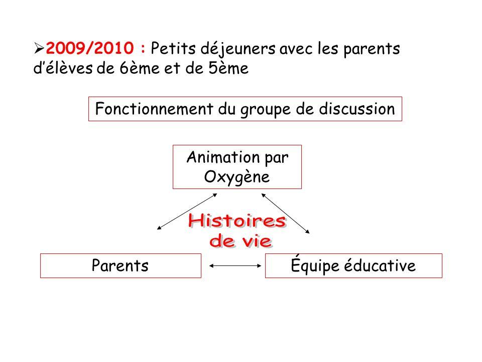 2009/2010 : Petits déjeuners avec les parents délèves de 6ème et de 5ème Fonctionnement du groupe de discussion Parents Animation par Oxygène Équipe é