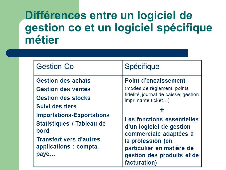 Différences entre un logiciel de gestion co et un logiciel spécifique métier Gestion CoSpécifique Gestion des achats Gestion des ventes Gestion des st