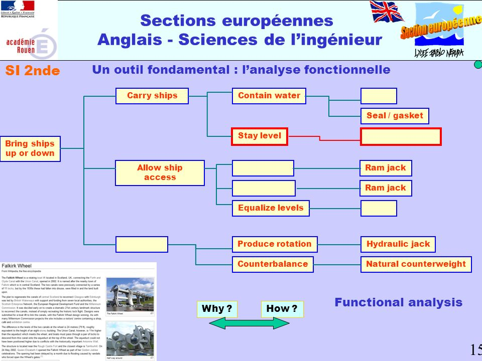 Un outil fondamental : lanalyse fonctionnelle Bring ships up or down Sections européennes Anglais - Sciences de lingénieur 15 Carry ships Lift mass Al