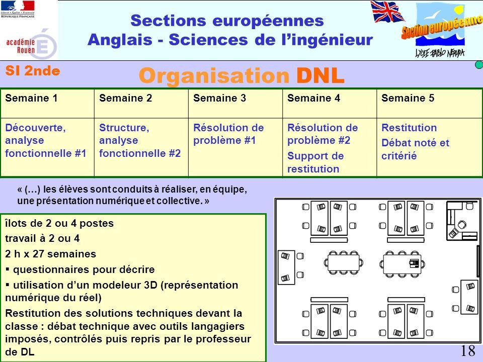 Sections européennes Anglais - Sciences de lingénieur Organisation DNL SI 2nde 18 Semaine 1Semaine 2Semaine 3Semaine 4Semaine 5 Découverte, analyse fo