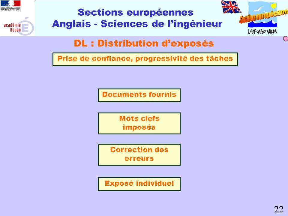 Sections européennes Anglais - Sciences de lingénieur DL : Distribution dexposés 22 Prise de confiance, progressivité des tâches Documents fournis Mot