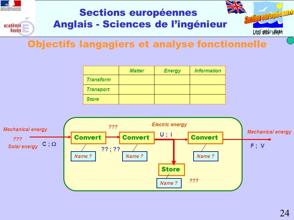 Sections européennes Anglais - Sciences de lingénieur Objectifs langagiers et analyse fonctionnelle MatterEnergyInformation Transform Transport Store