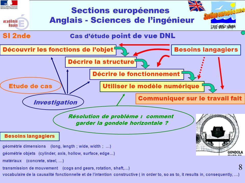 Cas détude point de vue DNL Découvrir les fonctions de lobjet Décrire la structure Utiliser le modèle numérique Communiquer sur le travail fait Décrir
