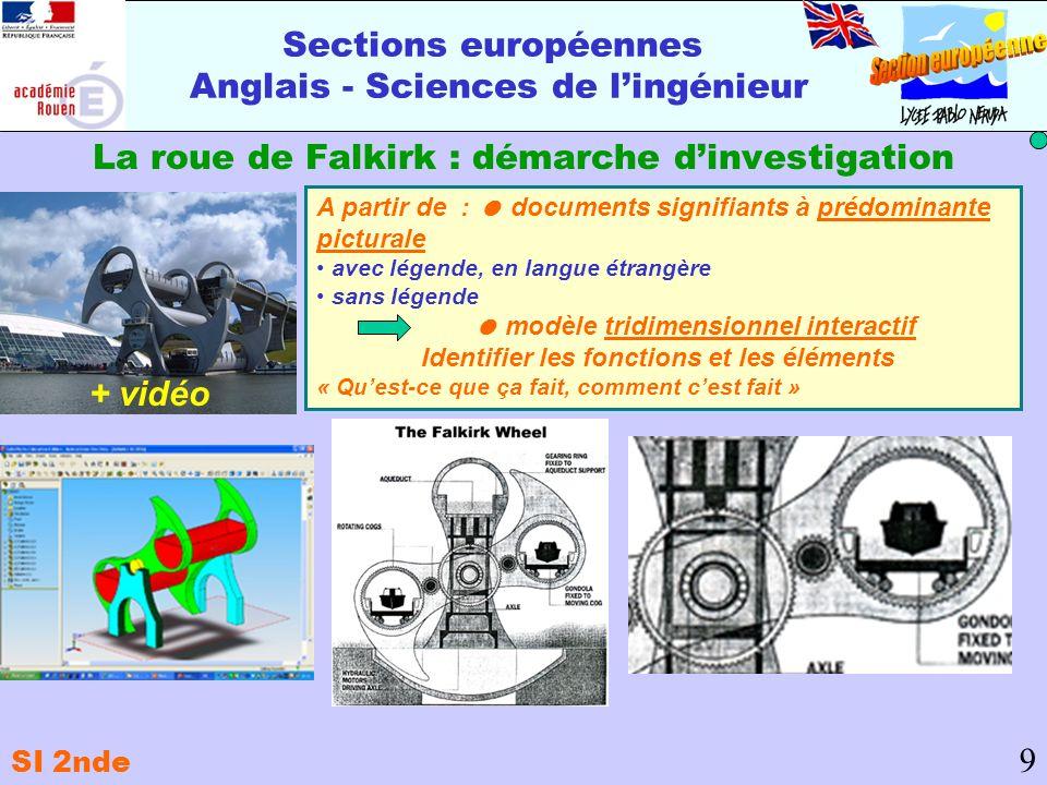 Sections européennes Anglais - Sciences de lingénieur La roue de Falkirk : démarche dinvestigation 9 A partir de : documents signifiants à prédominant