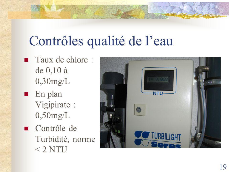 19 Contrôles qualité de leau Taux de chlore : de 0,10 à 0,30mg/L En plan Vigipirate : 0,50mg/L Contrôle de Turbidité, norme < 2 NTU