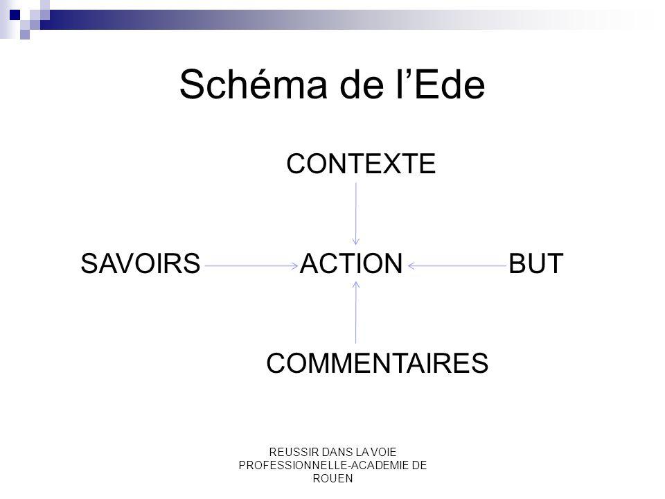 REUSSIR DANS LA VOIE PROFESSIONNELLE-ACADEMIE DE ROUEN Schéma de lEde CONTEXTE SAVOIRS ACTION BUT COMMENTAIRES