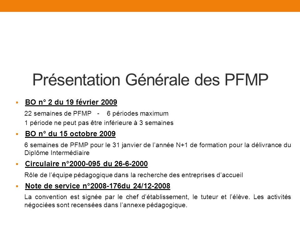 Présentation Générale des PFMP BO n° 2 du 19 février 2009 22 semaines de PFMP - 6 périodes maximum 1 période ne peut pas être inférieure à 3 semaines BO n° du 15 octobre 2009 6 semaines de PFMP pour le 31 janvier de lannée N+1 de formation pour la délivrance du Diplôme Intermédiaire Circulaire n°2000-095 du 26-6-2000 Rôle de léquipe pédagogique dans la recherche des entreprises daccueil Note de service n°2008-176du 24/12-2008 La convention est signée par le chef détablissement, le tuteur et lélève.