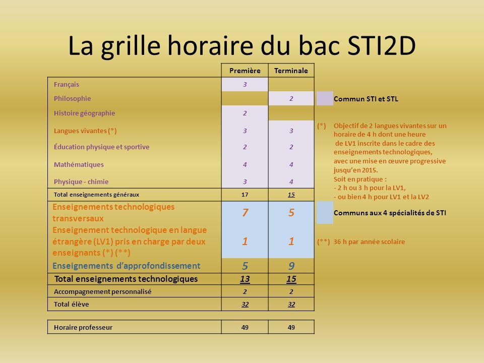 PremièreTerminale Français3 Philosophie 2 Commun STI et STL Histoire géographie2 Langues vivantes (*)33 (*) Objectif de 2 langues vivantes sur un hora