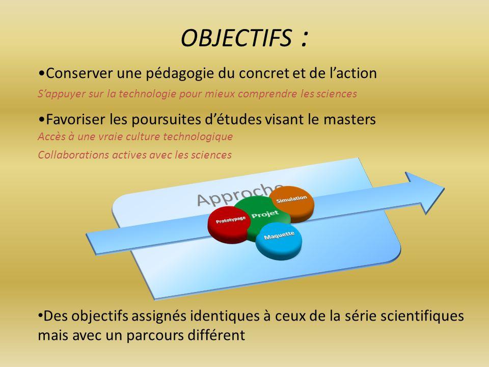OBJECTIFS : Collaborations actives avec les sciences Conserver une pédagogie du concret et de laction Sappuyer sur la technologie pour mieux comprendr