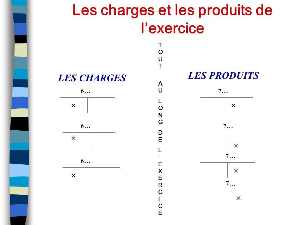 POUR ABOUTIR AU RESULTAT RESULTAT = SOMME DES PRODUITS ENREGISTRES PENDANT LEXERCICE - SOMME DES CHARGES ENREGISTREES PENDANT LEXERCICE.