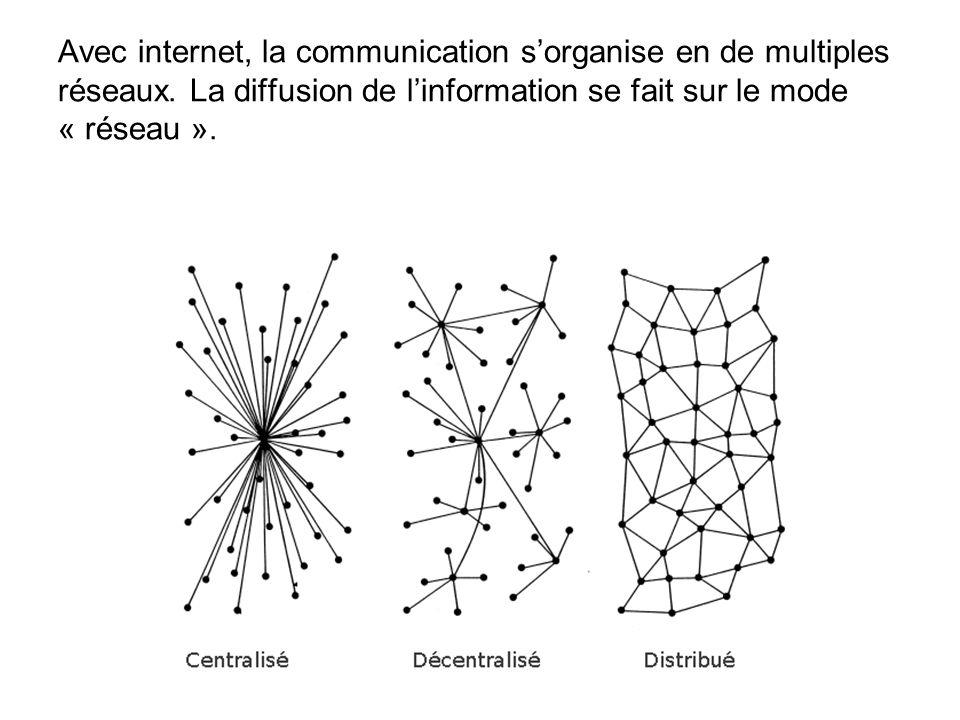 Avec internet, la communication sorganise en de multiples réseaux.