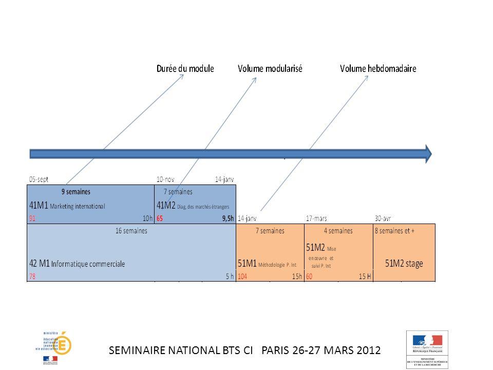 – La validation des ECTS en cours dannée est considérée comme encourageante (25 rép.).