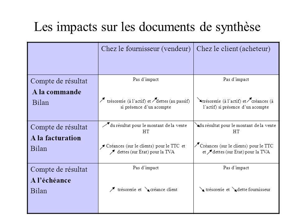 Les impacts sur les documents de synthèse Chez le fournisseur (vendeur)Chez le client (acheteur) Compte de résultat A la commande Bilan Pas dimpact tr