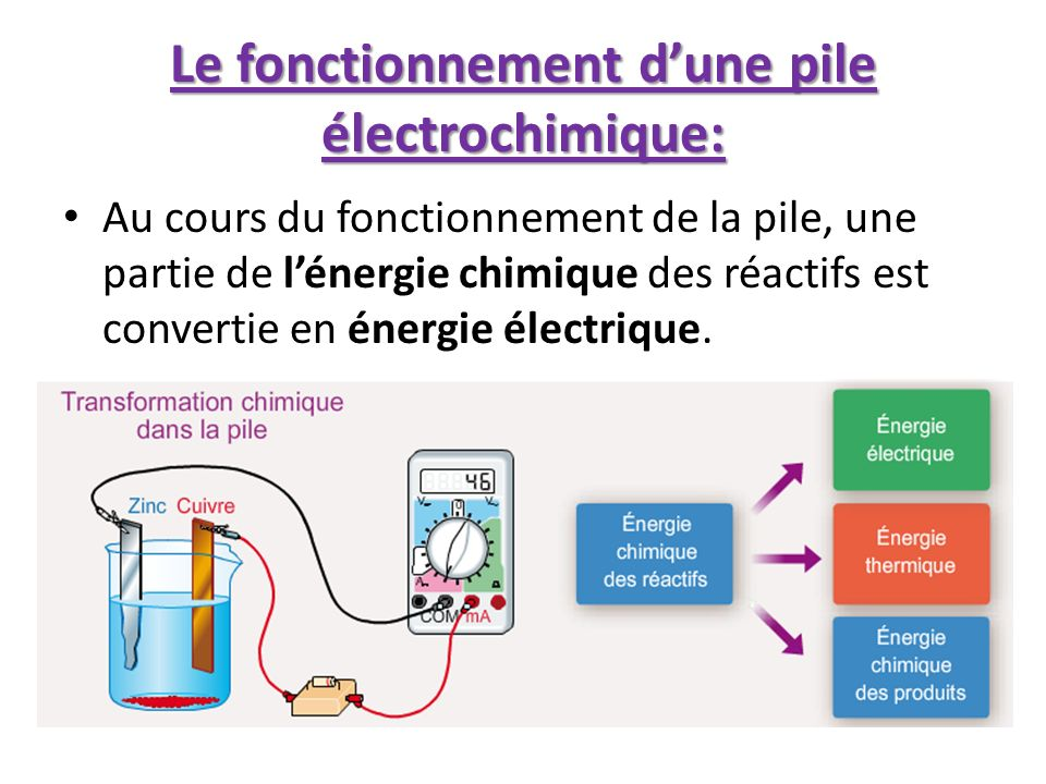 Le fonctionnement dune pile électrochimique: Au cours du fonctionnement de la pile, une partie de lénergie chimique des réactifs est convertie en éner