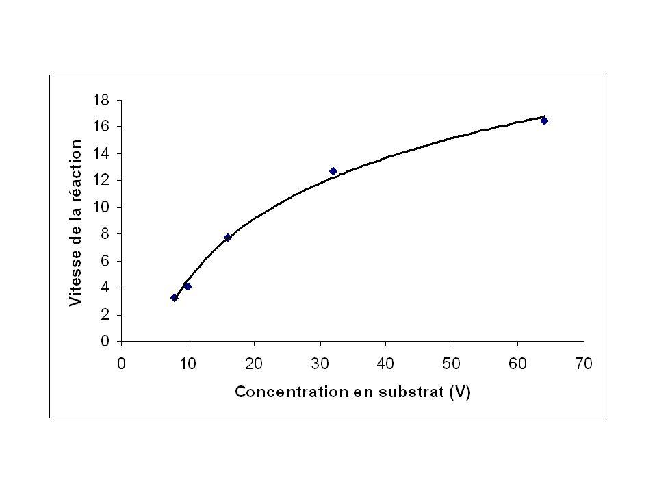 5ème étape : Mettre un titre Si le titre nest pas précisé dans la question, on écrit : (La grandeur mesurée : ici la vitesse initiale de la réaction) en fonction de (la grandeur connue : ici la concentration en substrat).