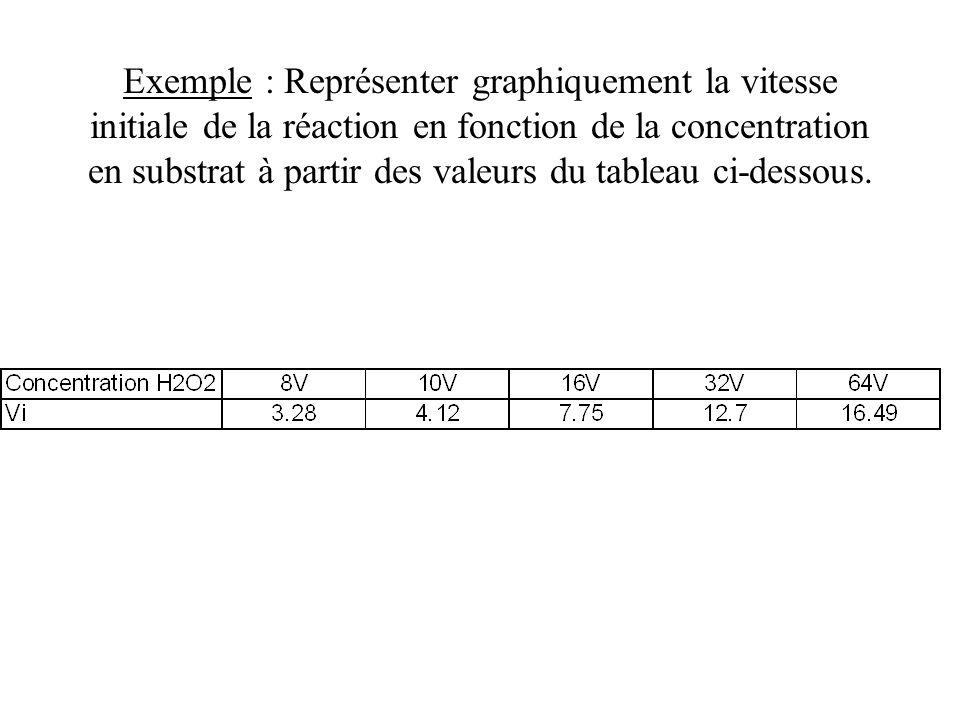 Exemple : Représenter graphiquement la vitesse initiale de la réaction en fonction de la concentration en substrat à partir des valeurs du tableau ci-