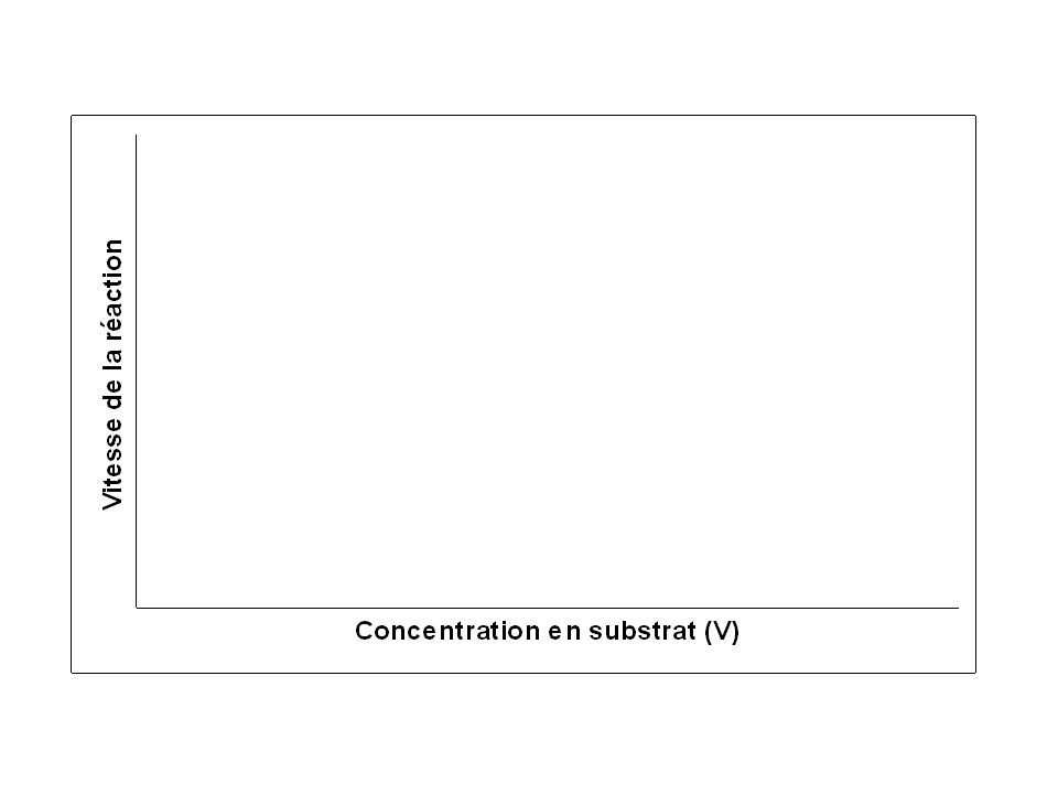 2ème étape : Graduer les axes Sur chaque axe, on mesure la place disponible puis on tient compte des valeurs minimales et maximales.
