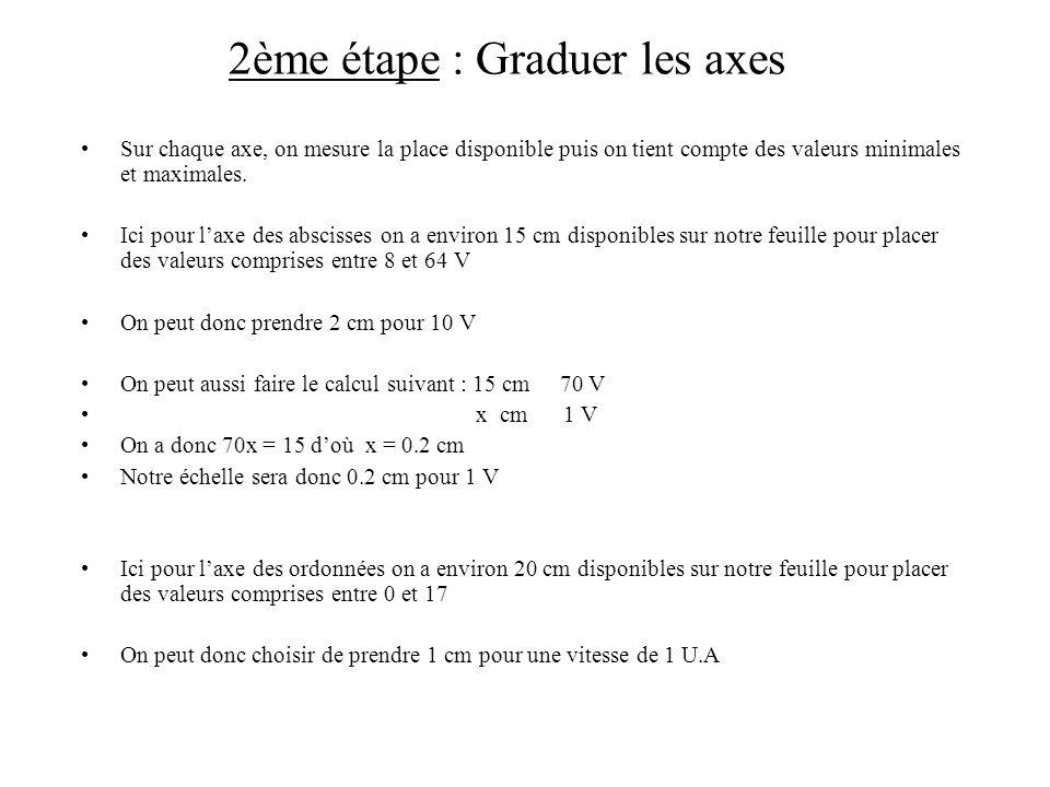 2ème étape : Graduer les axes Sur chaque axe, on mesure la place disponible puis on tient compte des valeurs minimales et maximales. Ici pour laxe des