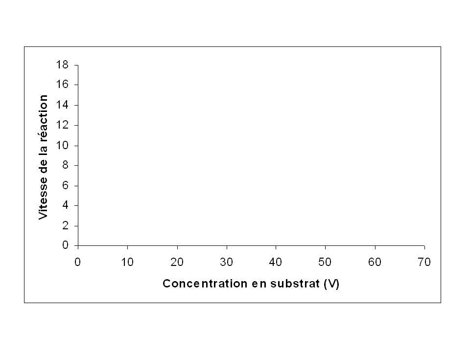 3ème étape : Placer les points Si on considère léchelle suivante : 0.2 cm pour 1 V pour laxe des ordonnées et 1 cm pour une vitesse de 1U.A Pour placer le premier point (Concentration 8 V vitesse de 3.28 UA) on sait que 0.2cm 1 V x cm 8 V On a donc x = 0.2 x 8 doù x = 1.6 cest à dire 1.6 cm On place sur l axe horizontal cette première valeur connue et on peut tracer en pointillés la verticale qui passe par ce point.