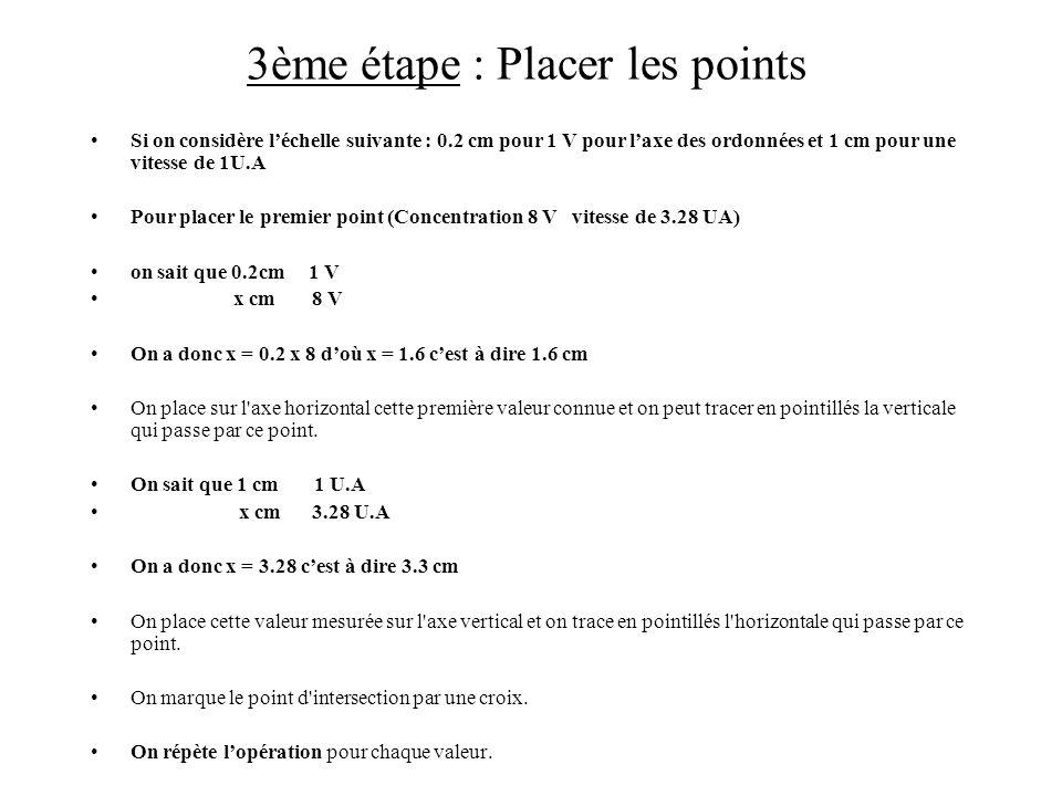 3ème étape : Placer les points Si on considère léchelle suivante : 0.2 cm pour 1 V pour laxe des ordonnées et 1 cm pour une vitesse de 1U.A Pour place