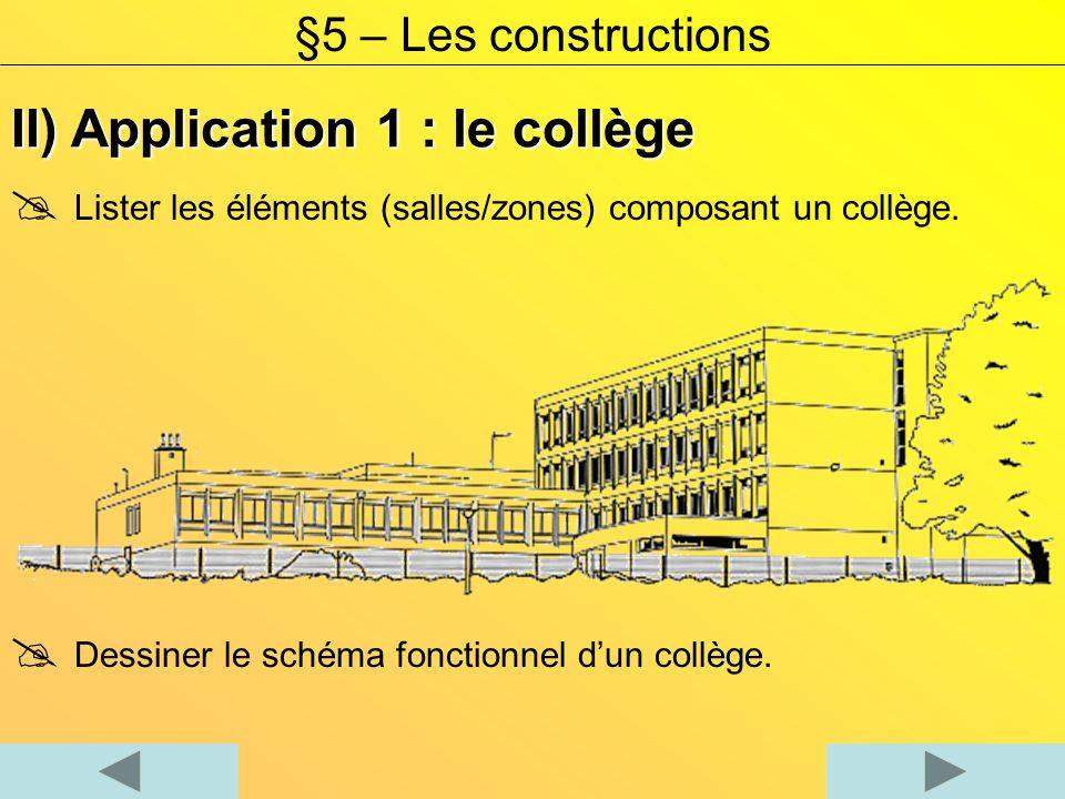 Lister les éléments (salles/zones) composant un collège. Dessiner le schéma fonctionnel dun collège. §5 – Les constructions II) Application 1 : le col