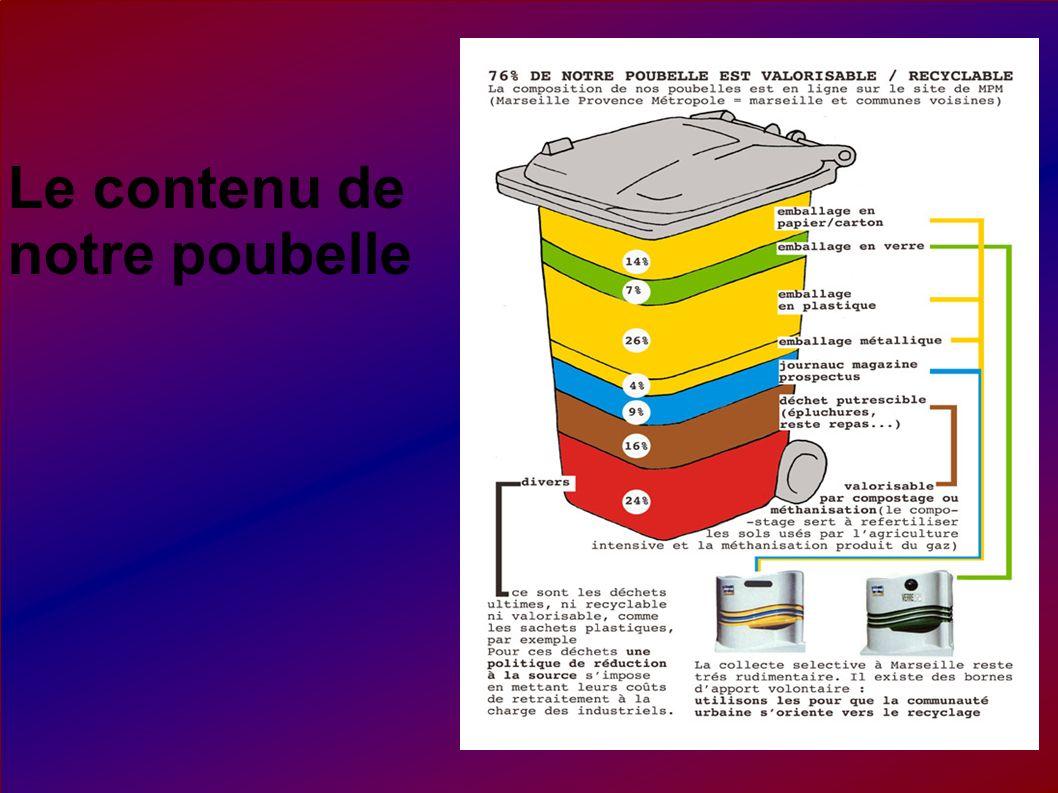 Le contenu de notre poubelle