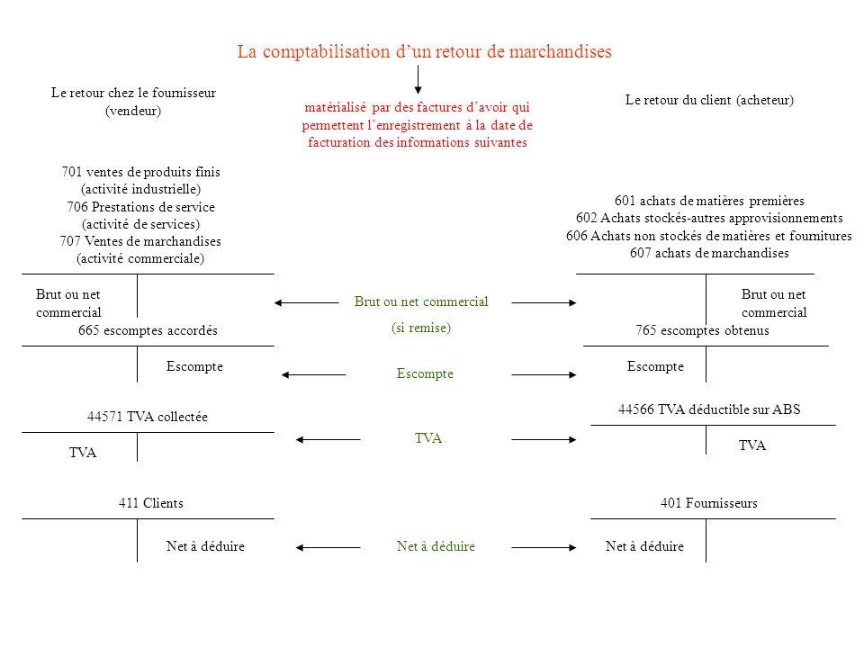 Justification dune facture davoir : Le retour de marchandises, de matières premières ou de produits finis. Loctroi de réductions supplémentaires soit