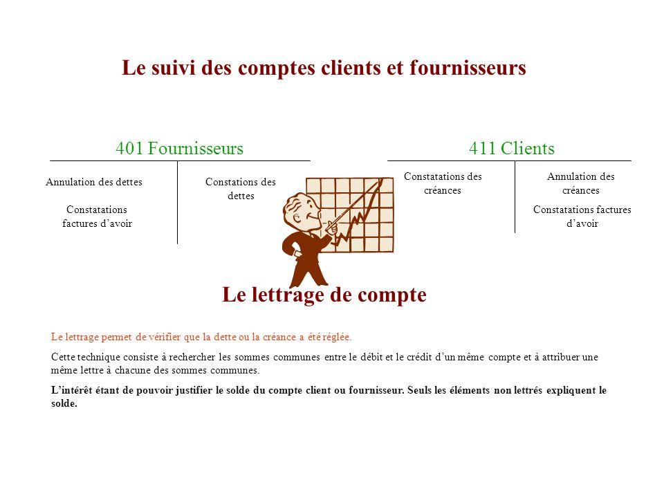 La comptabilisation dune réduction après facturation matérialisée par des factures davoir qui permettent lenregistrement à la date de facturation des