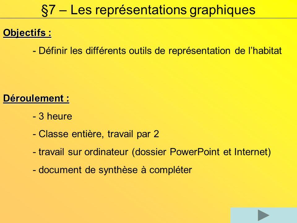 Objectifs : - Définir les différents outils de représentation de lhabitat Déroulement : - 3 heure - Classe entière, travail par 2 - travail sur ordina