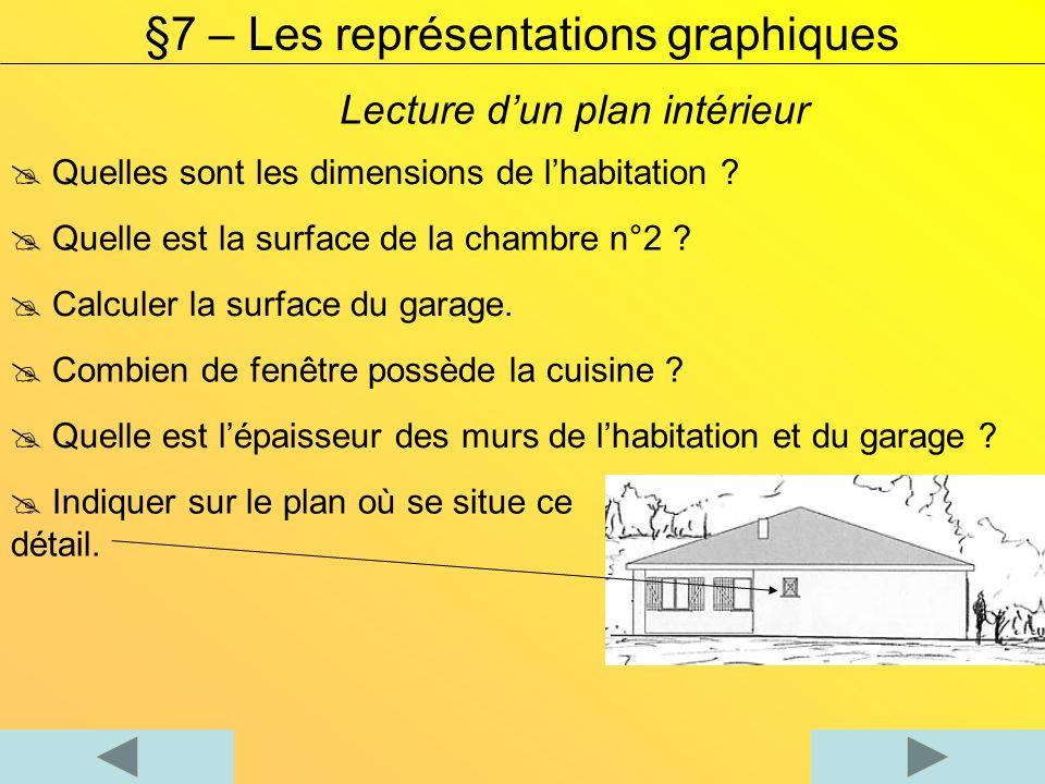 Lecture dun plan intérieur §7 – Les représentations graphiques Quelles sont les dimensions de lhabitation ? Quelle est la surface de la chambre n°2 ?