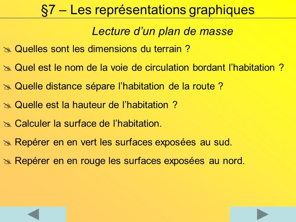 Lecture dun plan de masse §7 – Les représentations graphiques Quelles sont les dimensions du terrain ? Quel est le nom de la voie de circulation borda