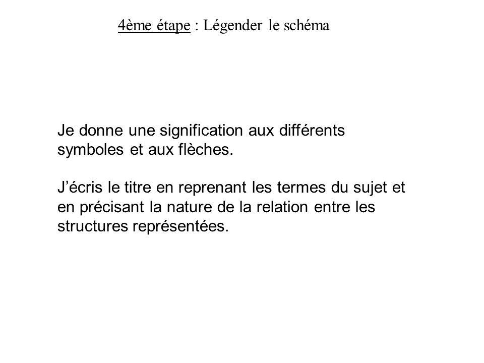 4ème étape : Légender le schéma Je donne une signification aux différents symboles et aux flèches. Jécris le titre en reprenant les termes du sujet et