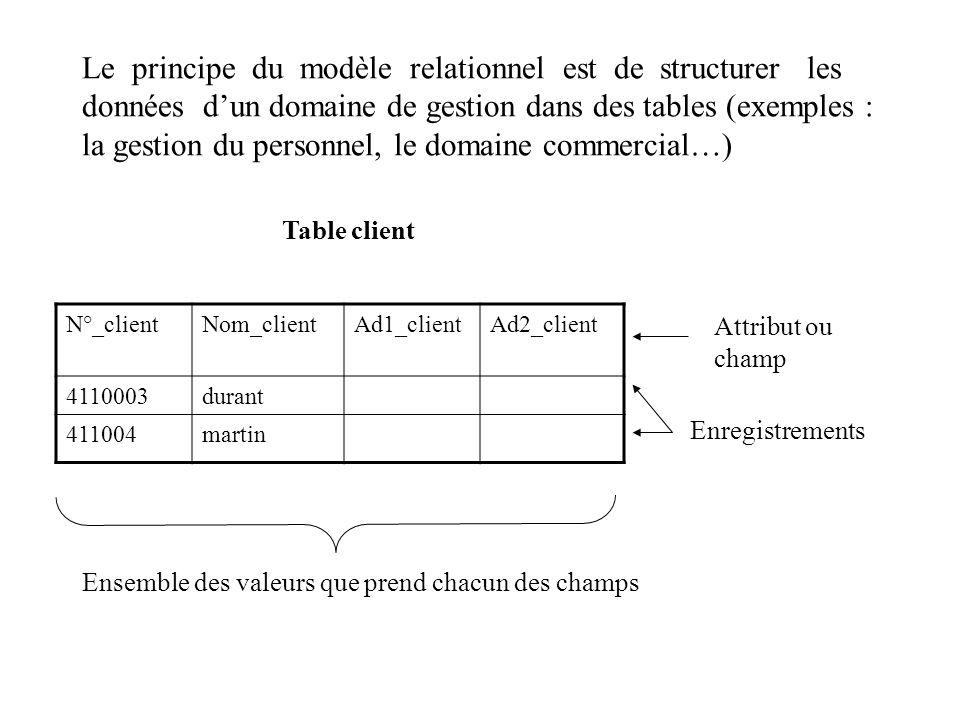 Le principe du modèle relationnel est de structurer les données dun domaine de gestion dans des tables (exemples : la gestion du personnel, le domaine
