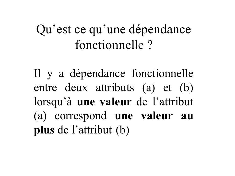 Quest ce quune dépendance fonctionnelle ? Il y a dépendance fonctionnelle entre deux attributs (a) et (b) lorsquà une valeur de lattribut (a) correspo