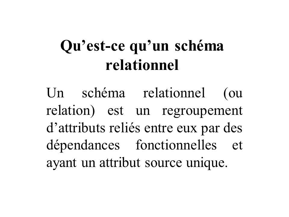Quest-ce quun schéma relationnel Un schéma relationnel (ou relation) est un regroupement dattributs reliés entre eux par des dépendances fonctionnelle