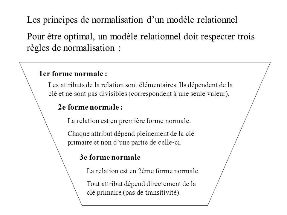 Les principes de normalisation dun modèle relationnel Pour être optimal, un modèle relationnel doit respecter trois règles de normalisation : 1er form