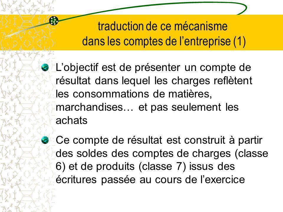 traduction de ce mécanisme dans les comptes de lentreprise (1) Lobjectif est de présenter un compte de résultat dans lequel les charges reflètent les