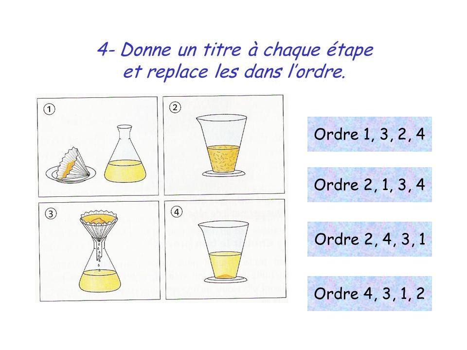 4- Donne un titre à chaque étape et replace les dans lordre. Ordre 1, 3, 2, 4 Ordre 2, 1, 3, 4 Ordre 2, 4, 3, 1 Ordre 4, 3, 1, 2
