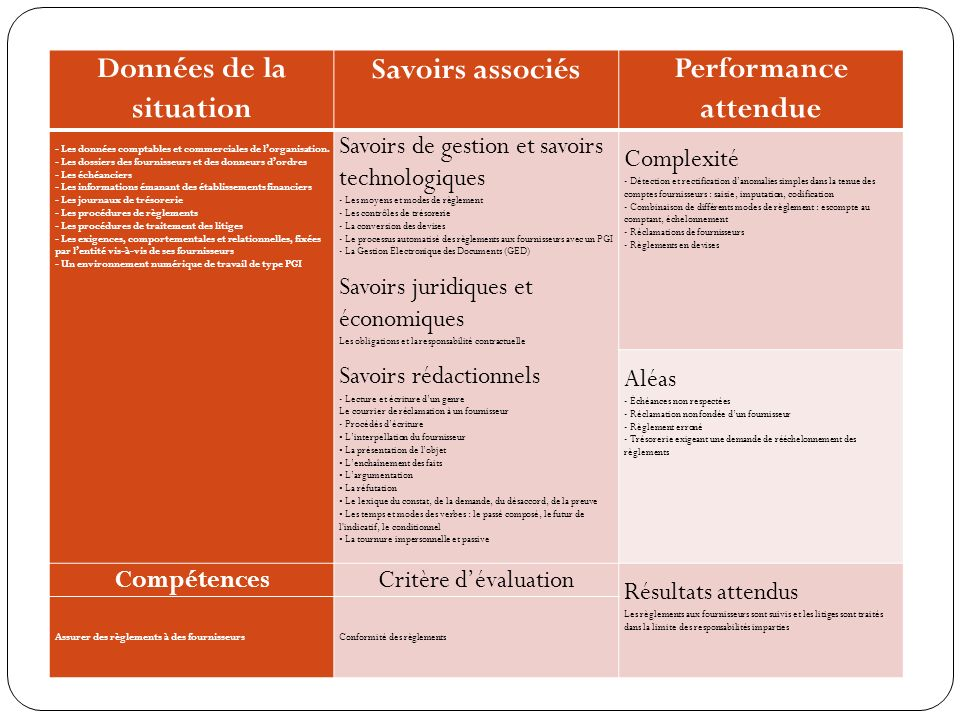 Données de la situation Savoirs associésPerformance attendue - Les données comptables et commerciales de lorganisation.