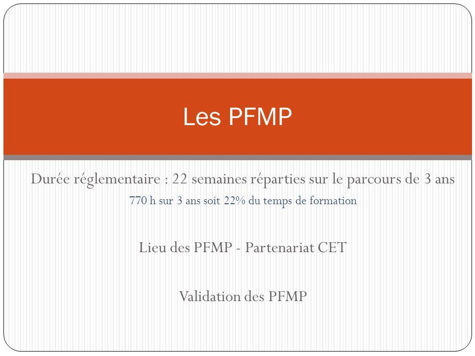 Durée réglementaire : 22 semaines réparties sur le parcours de 3 ans 770 h sur 3 ans soit 22% du temps de formation Lieu des PFMP - Partenariat CET Validation des PFMP Les PFMP