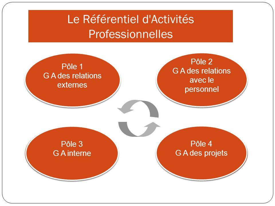 4 pôles de formation Pôle 1 Gestion administrative des relations externes 1.1.