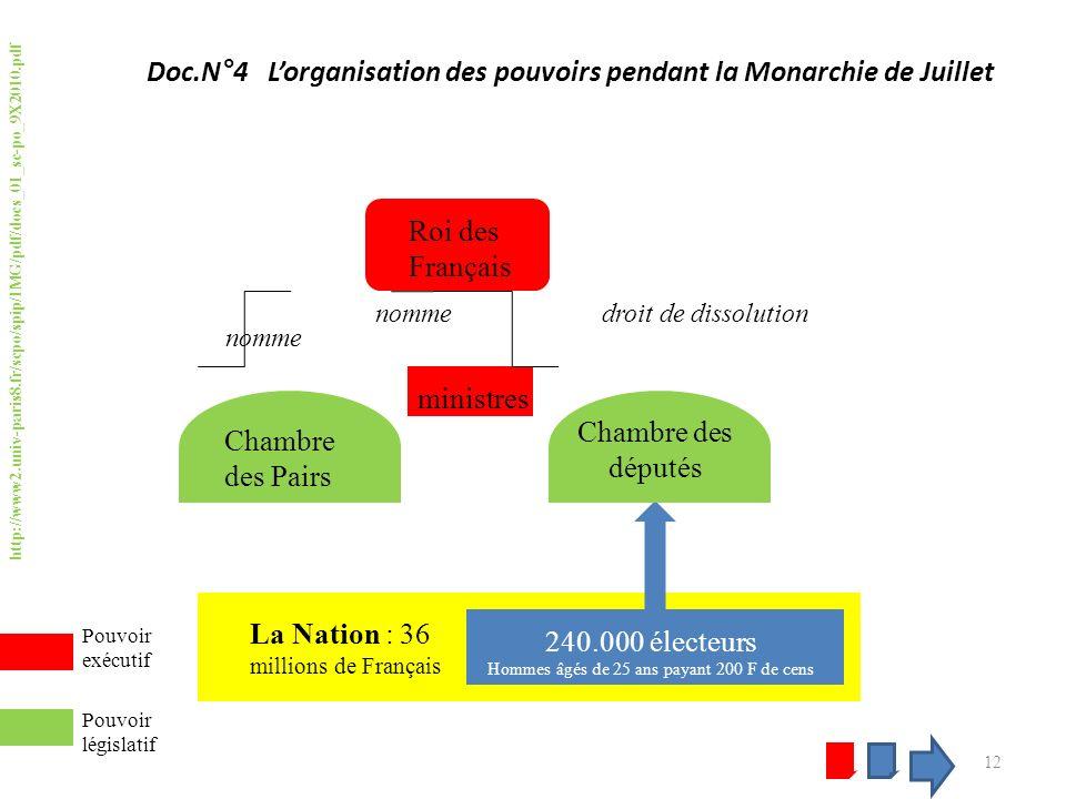 Doc.N°4 Lorganisation des pouvoirs pendant la Monarchie de Juillet 12 La Nation : 36 millions de Français 240.000 électeurs Hommes âgés de 25 ans payant 200 F de cens Chambre des députés Pouvoir législatif http://www2.univ-paris8.fr/scpo/spip/IMG/pdf/docs_01_sc-po_9X2010.pdf Roi des Français ministres droit de dissolutionnomme Chambre des Pairs nomme Pouvoir exécutif