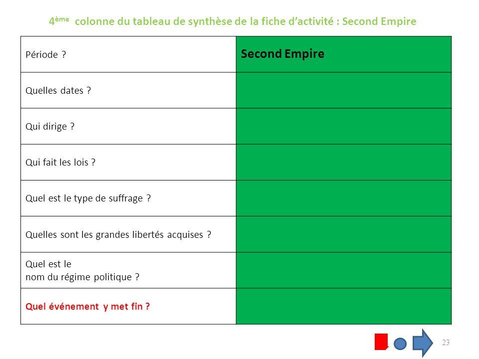 4 ème colonne du tableau de synthèse de la fiche dactivité : Second Empire Période .