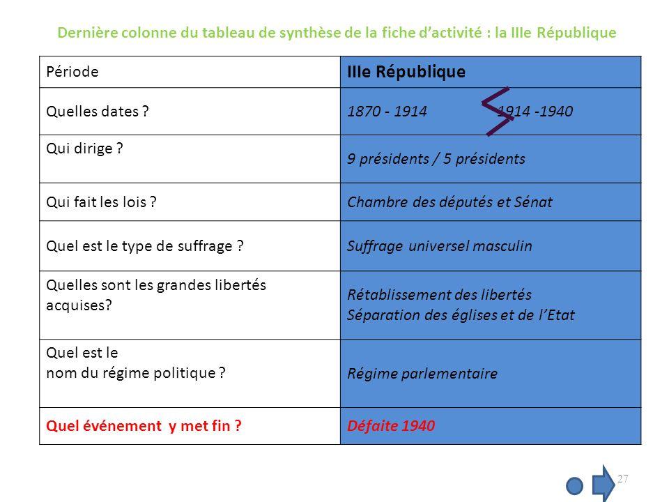 Dernière colonne du tableau de synthèse de la fiche dactivité : la IIIe République Période IIIe République Quelles dates ?1870 - 1914 1914 -1940 Qui dirige .