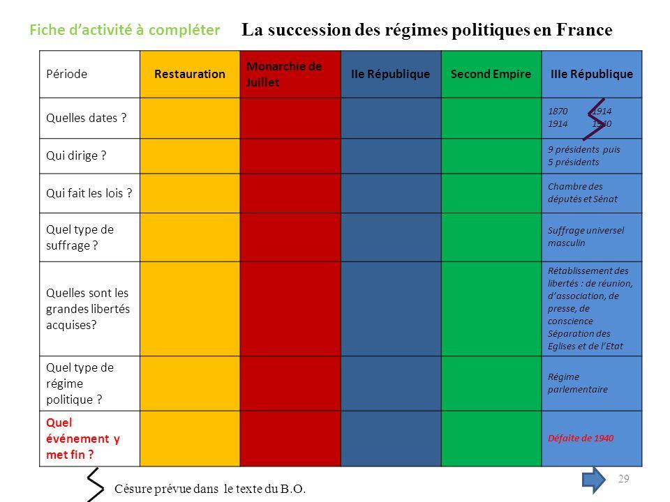 Fiche dactivité à compléter PériodeRestauration Monarchie de Juillet IIe RépubliqueSecond EmpireIIIe République Quelles dates .