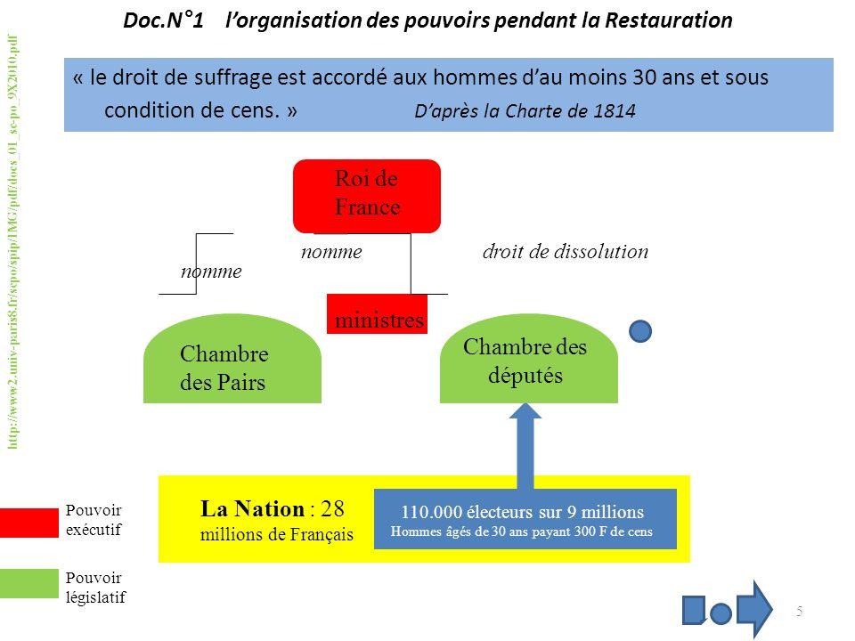 Doc.N°1 lorganisation des pouvoirs pendant la Restauration « le droit de suffrage est accordé aux hommes dau moins 30 ans et sous condition de cens.