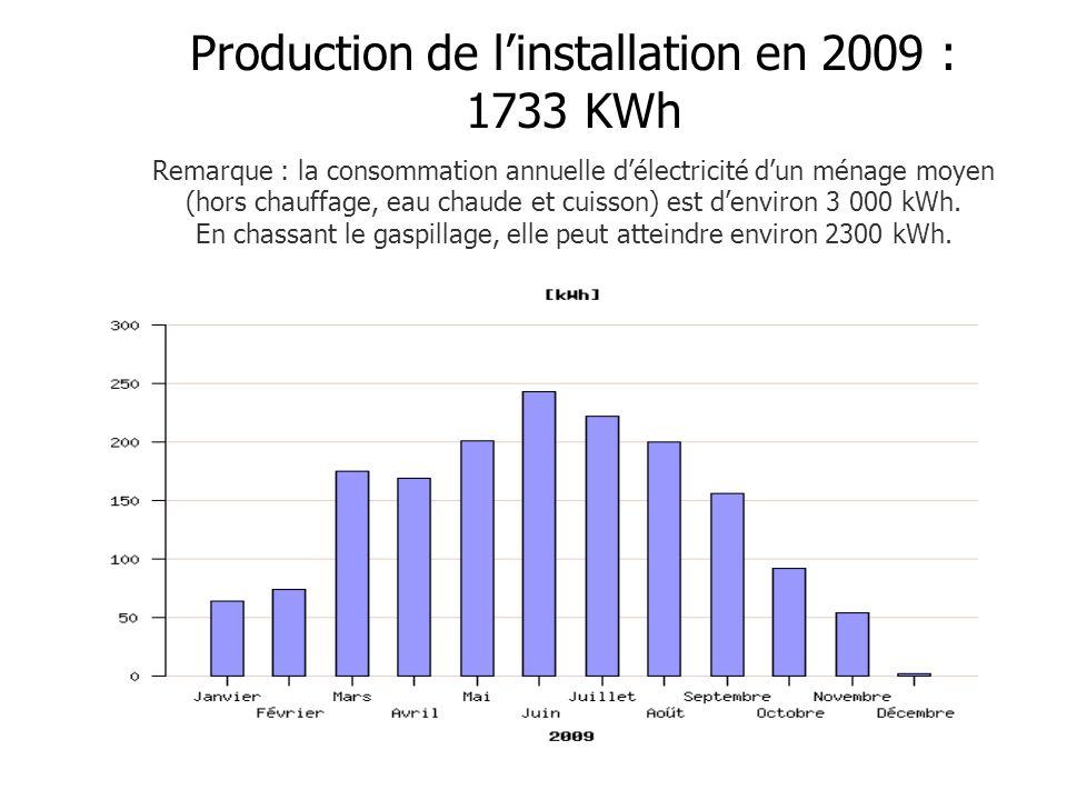 Production de linstallation en 2009 : 1733 KWh Remarque : la consommation annuelle délectricité dun ménage moyen (hors chauffage, eau chaude et cuisson) est denviron 3 000 kWh.