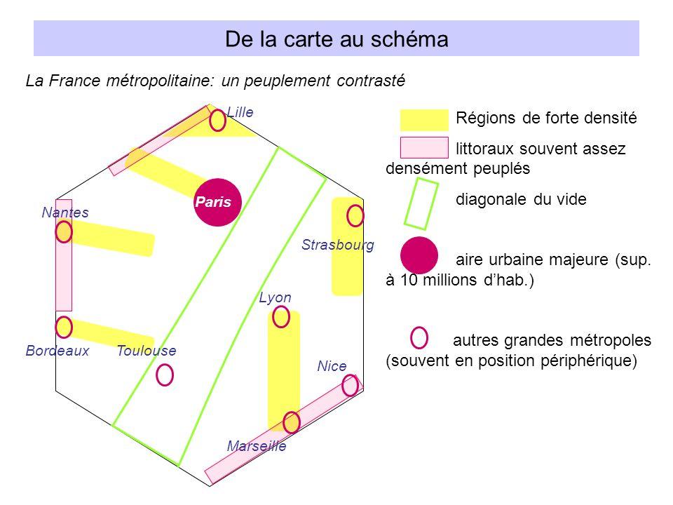 De la carte au schéma La France métropolitaine: un peuplement contrasté Régions de forte densité littoraux souvent assez densément peuplés diagonale du vide aire urbaine majeure (sup.